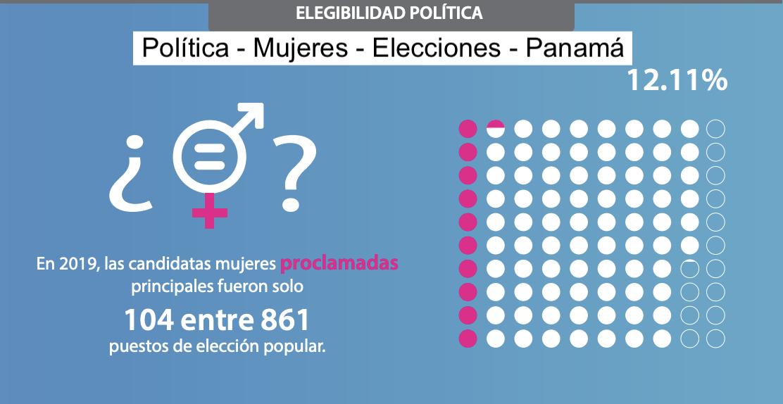 PARTICIPACIÓN POLÍTICA DE LAS MUJERES EN PANAMÁ