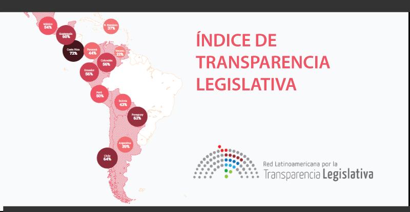 Índice de Transparencia Legislativa