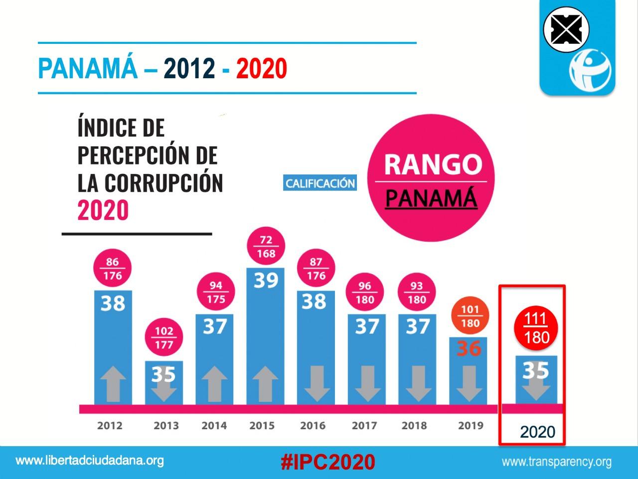 ACTO DE PRESENTACIÓN DE RESULTADOS DEL INDICE DE PERCEPCIÓN DE CORRUPCIÓN IPC 2020. PANAMÁ.